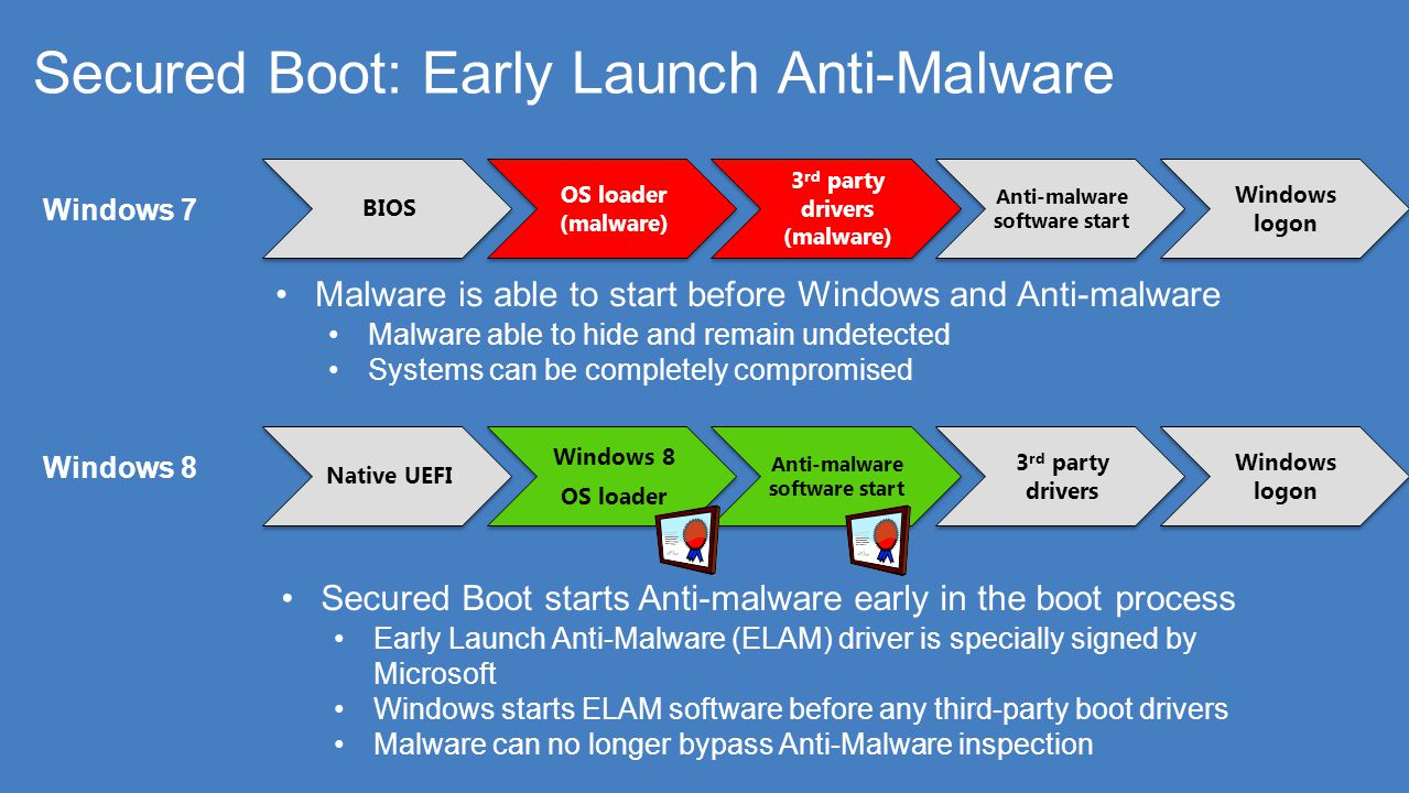 Secured Boot: Early Launch Anti-Malware