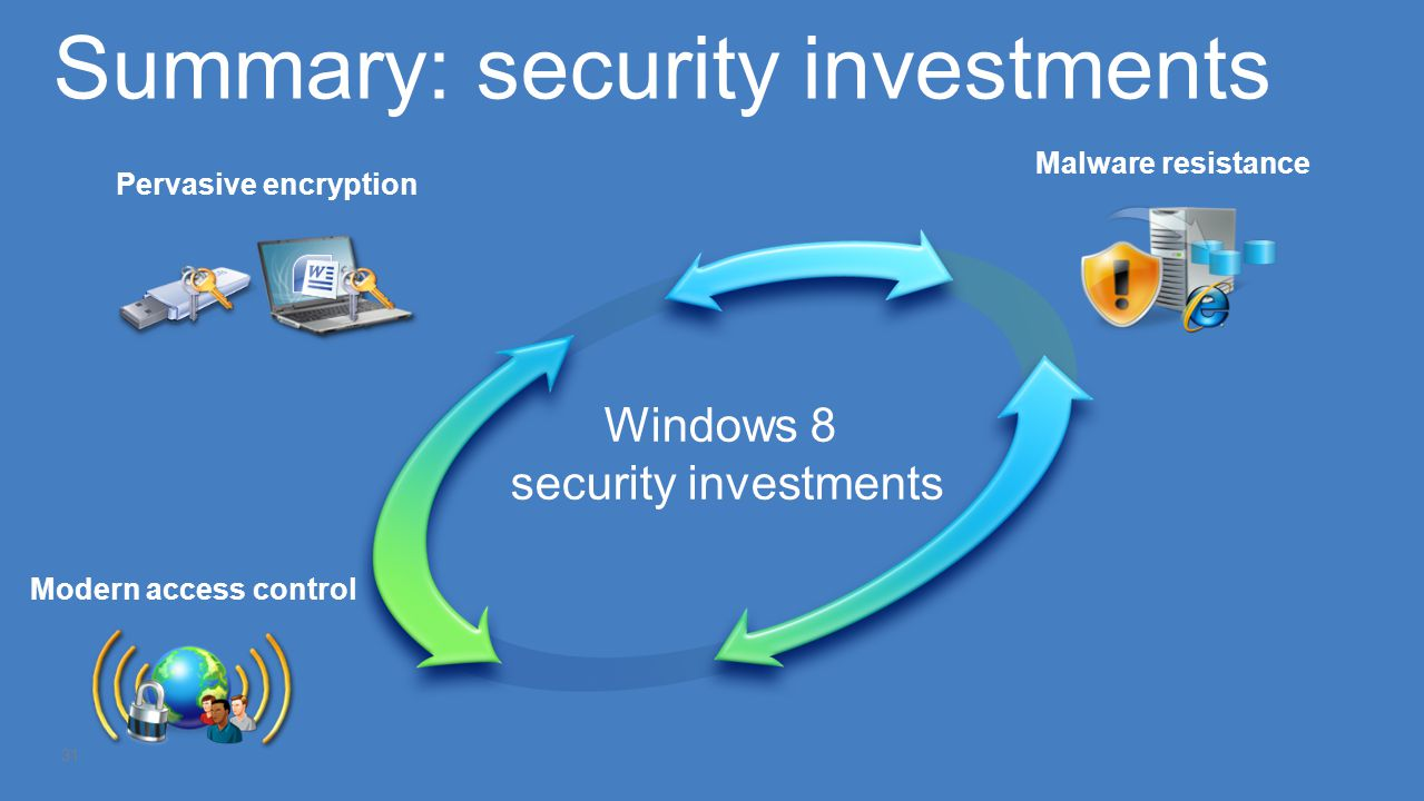 Summary: security investments