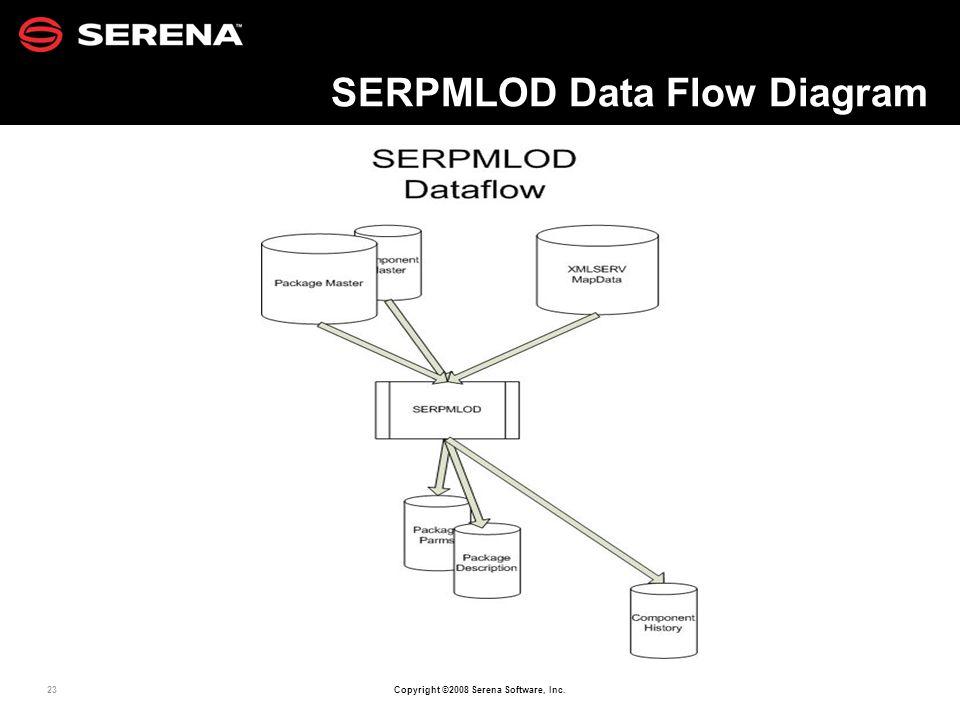 SERPMLOD Data Flow Diagram