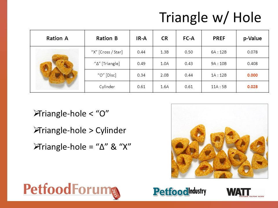 Triangle w/ Hole Triangle-hole < O Triangle-hole > Cylinder