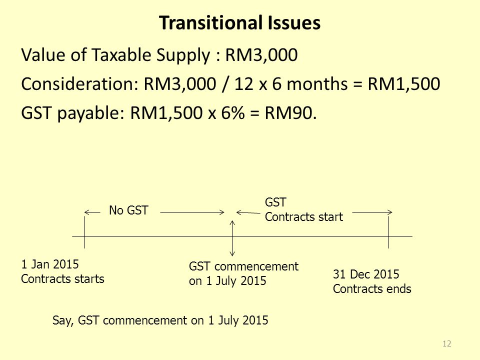 Transitional Issues Value of Taxable Supply : RM3,000 Consideration: RM3,000 / 12 x 6 months = RM1,500 GST payable: RM1,500 x 6% = RM90.