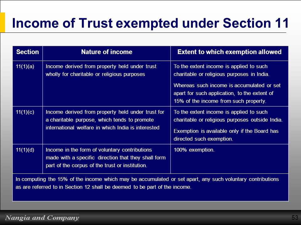 Income of Trust exempted under Section 11