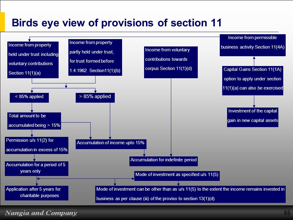 Birds eye view of provisions of section 11