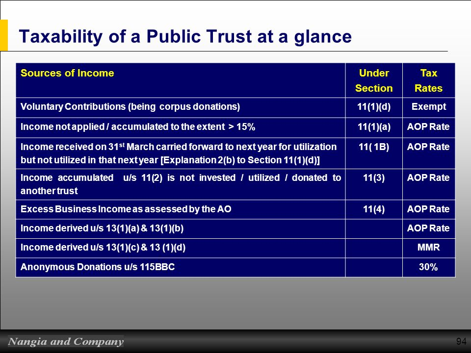Taxability of a Public Trust at a glance