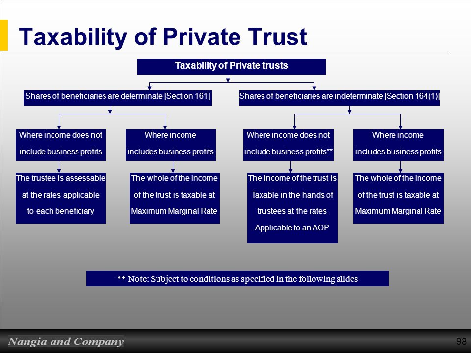 Taxability of Private Trust