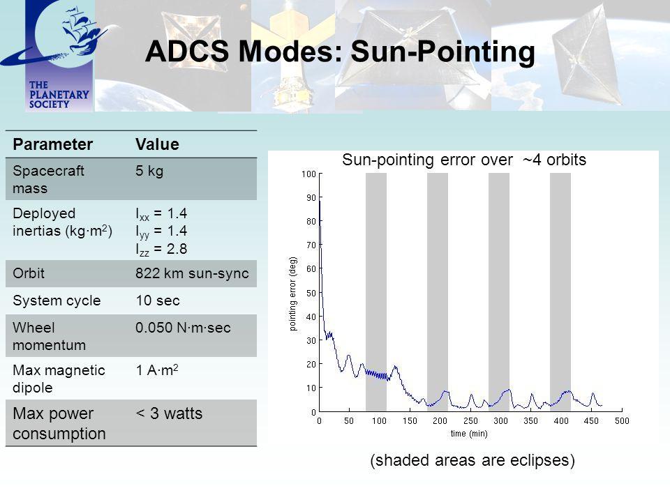 ADCS Modes: Sun-Pointing