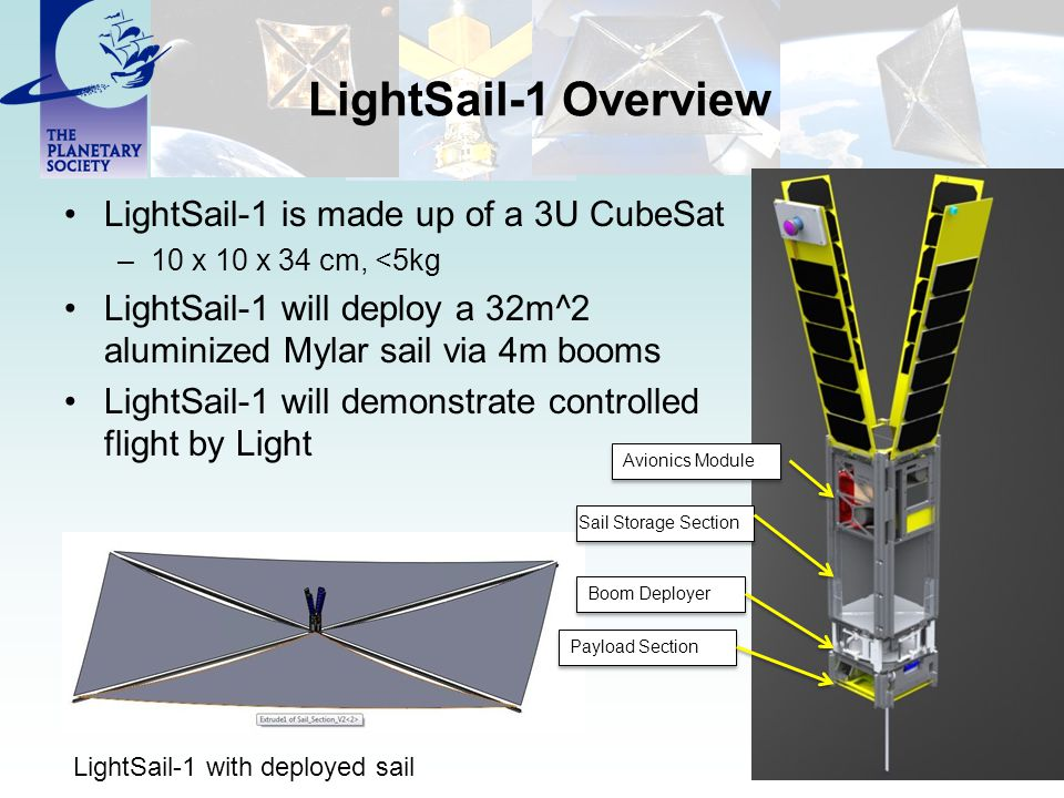 LightSail-1 Overview LightSail-1 is made up of a 3U CubeSat