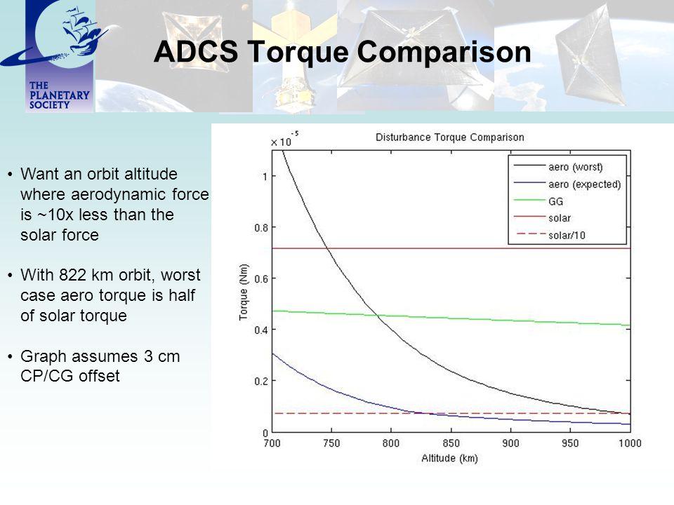 ADCS Torque Comparison