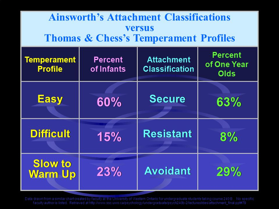 60% 63% 15% 8% 23% 29% Ainsworth's Attachment Classifications versus