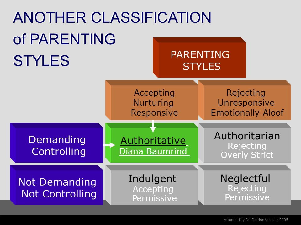 ANOTHER CLASSIFICATION of PARENTING STYLES