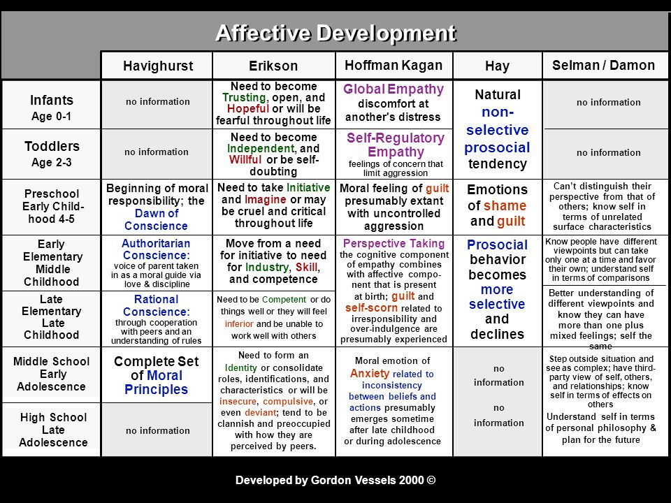 Affective Development