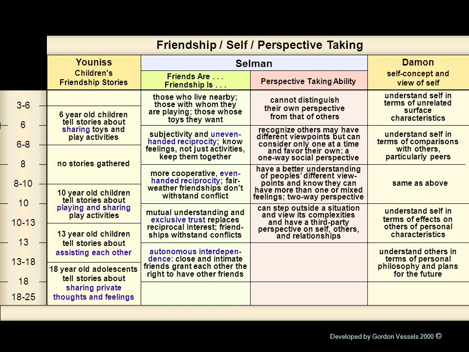 Friendship / Self / Perspective Taking
