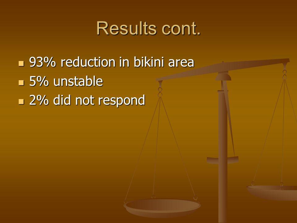 Results cont. 93% reduction in bikini area 5% unstable