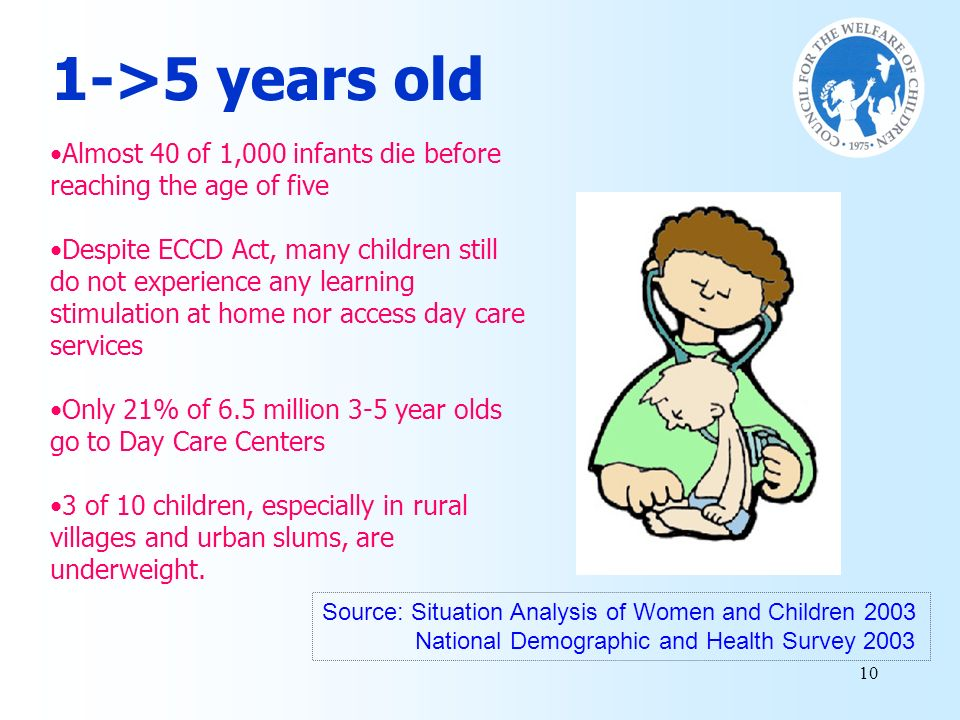 1->5 years old Almost 40 of 1,000 infants die before reaching the age of five.