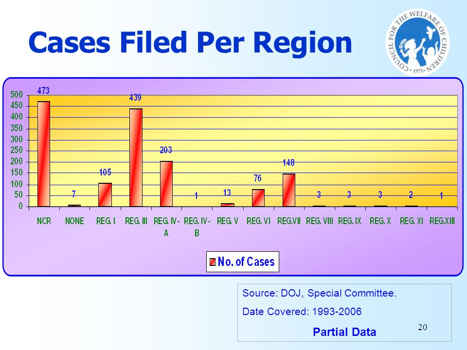 Cases Filed Per Region Partial Data Source: DOJ, Special Committee.