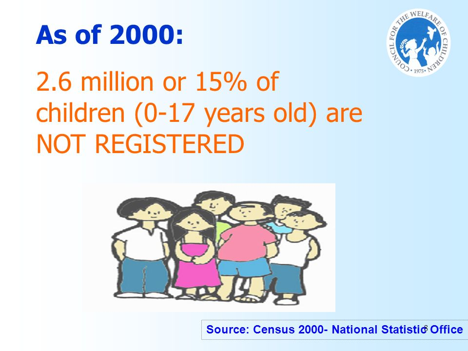 2.6 million or 15% of children (0-17 years old) are NOT REGISTERED