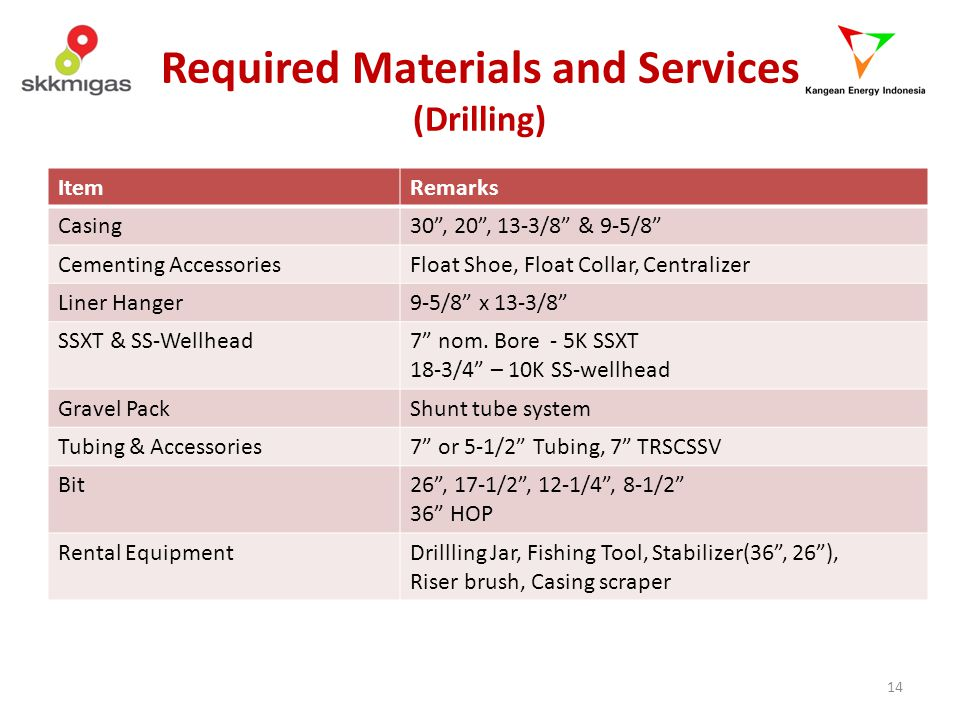 Required Materials and Services (Drilling)