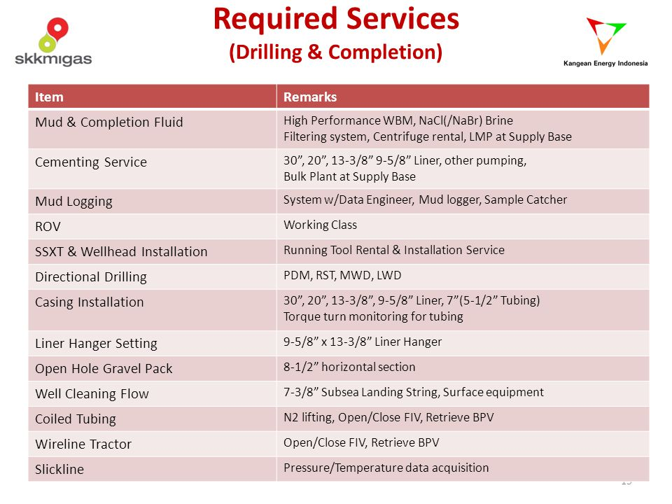 Required Services (Drilling & Completion)