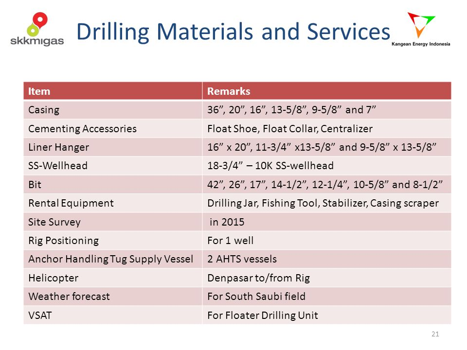 Drilling Materials and Services