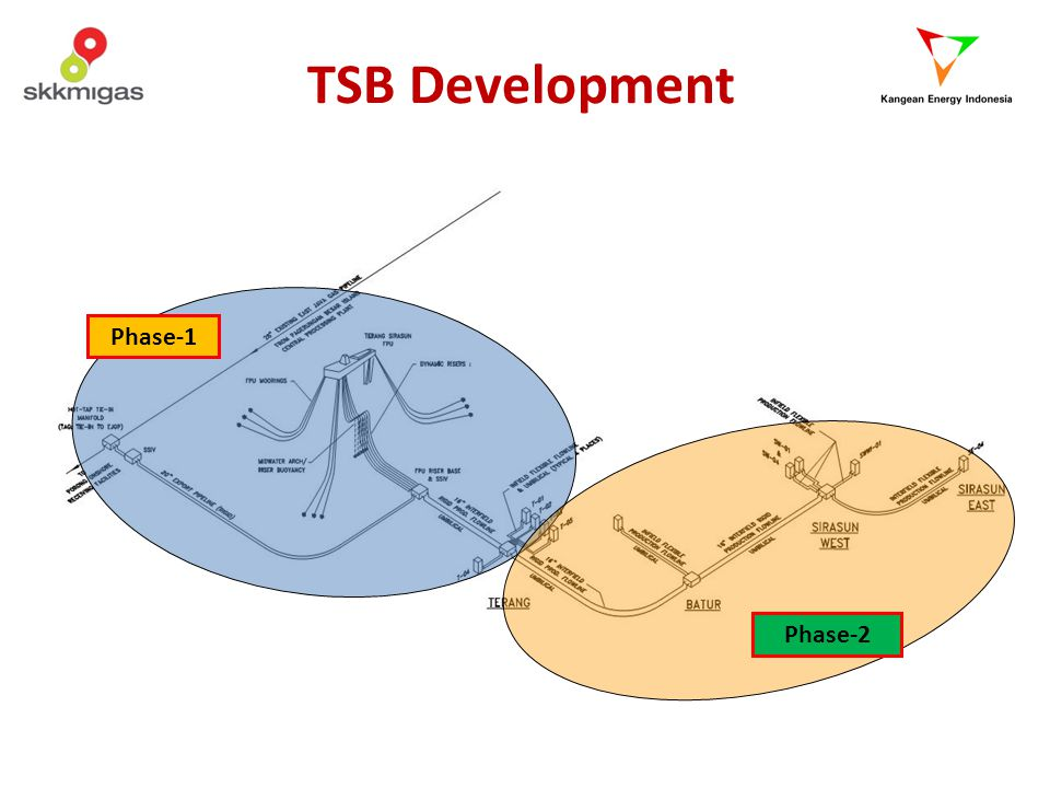 TSB Development Phase-1 Phase-2