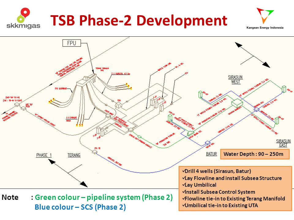 TSB Phase-2 Development