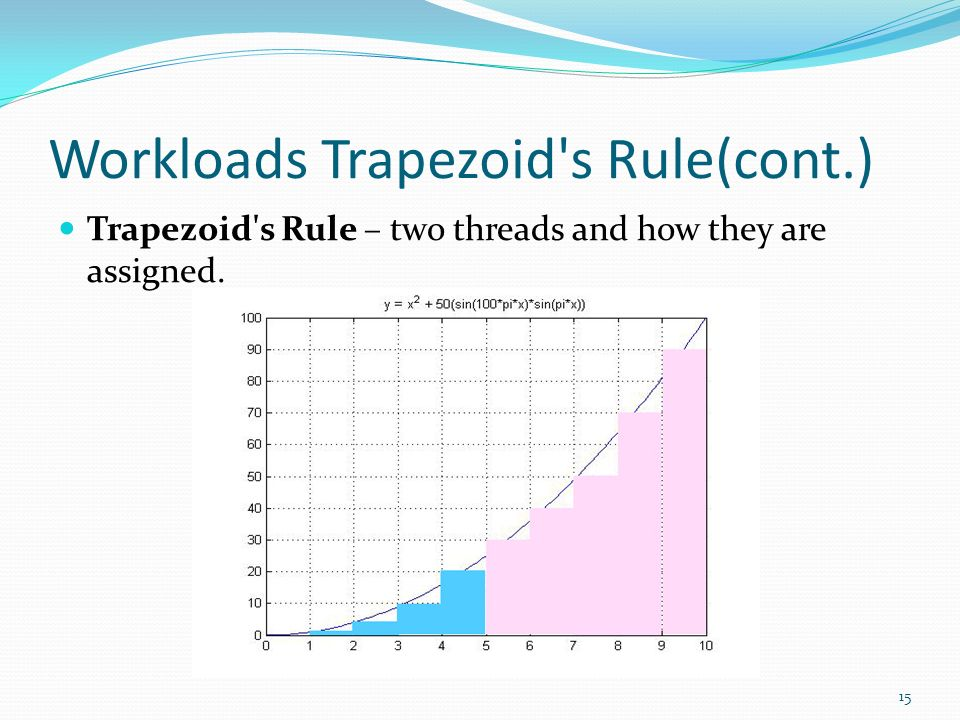 Workloads Trapezoid s Rule(cont.)