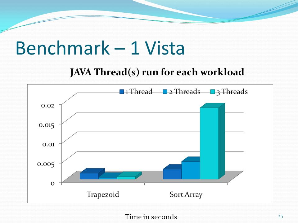 Benchmark – 1 Vista JAVA Thread(s) run for each workload