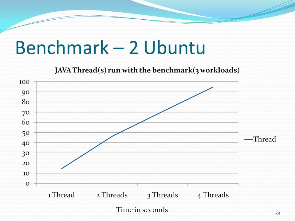 Benchmark – 2 Ubuntu Time in seconds