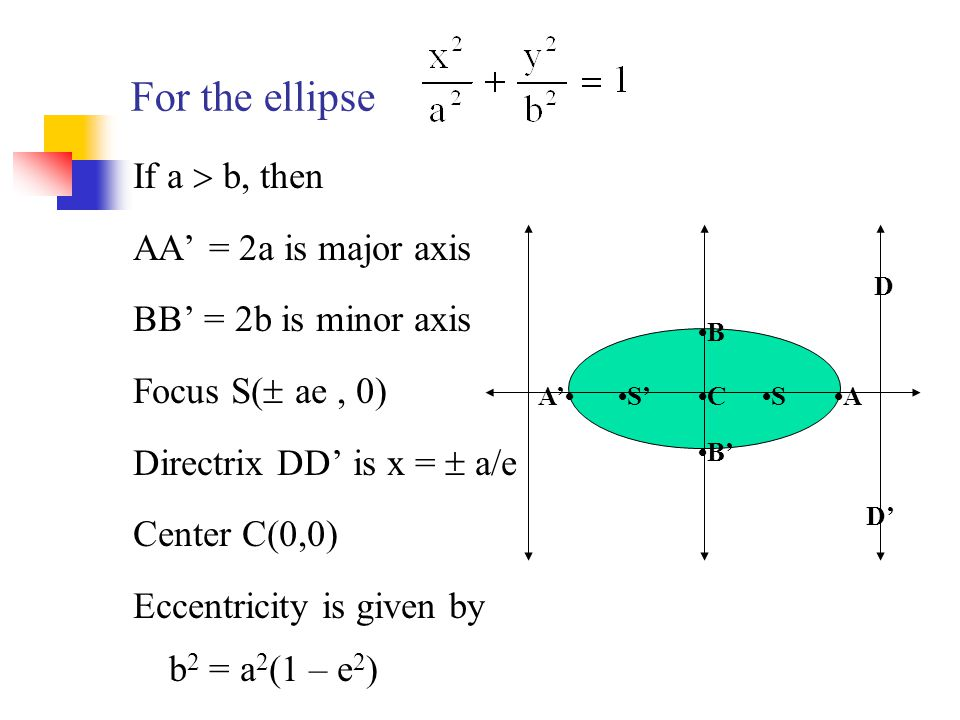 For the ellipse If a  b, then AA' = 2a is major axis