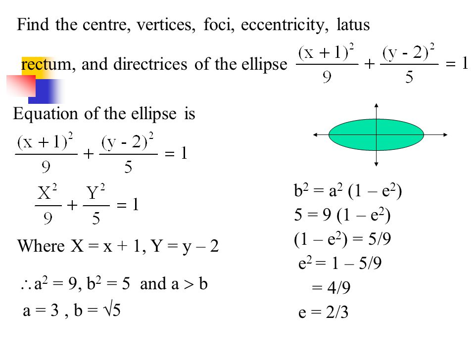 Find the centre, vertices, foci, eccentricity, latus rectum, and directrices of the ellipse
