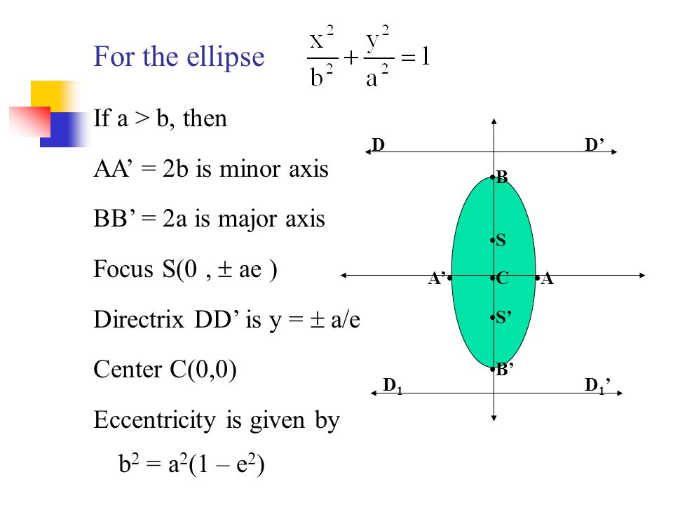 For the ellipse If a > b, then AA' = 2b is minor axis
