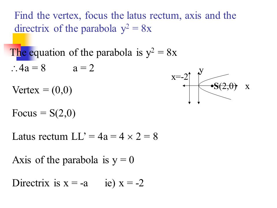 The equation of the parabola is y2 = 8x 4a = 8 a = 2