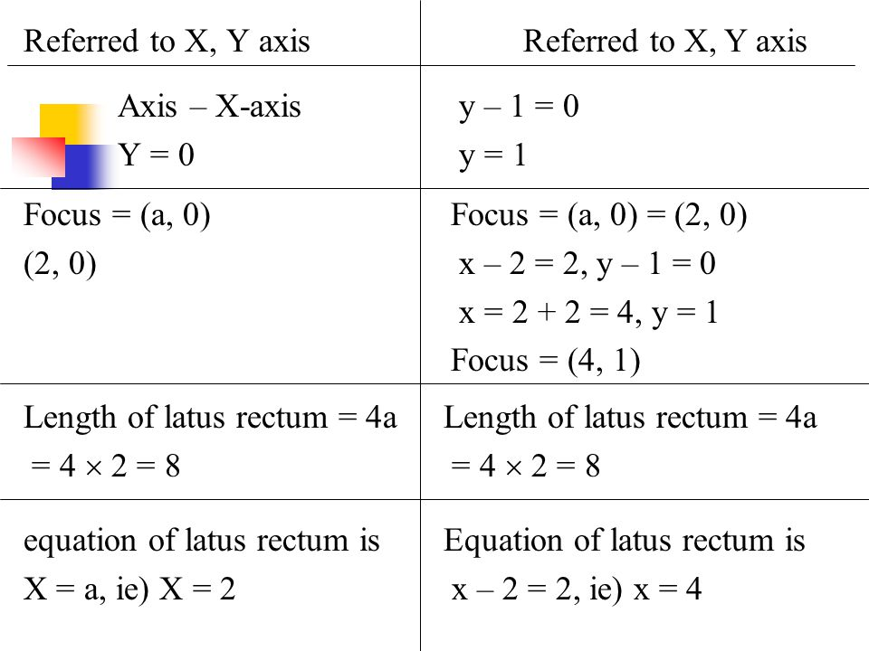 Referred to X, Y axis Referred to X, Y axis. Axis – X-axis. Y = 0. y – 1 = 0. y = 1. Focus = (a, 0)