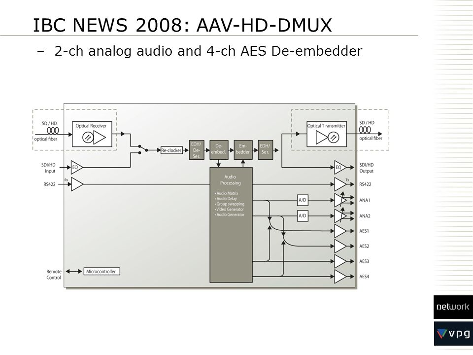 IBC NEWS 2008: AAV-HD-DMUX 2-ch analog audio and 4-ch AES De-embedder
