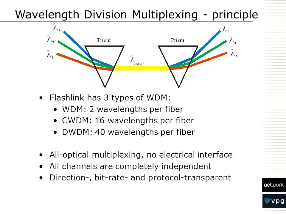 Wavelength Division Multiplexing - principle