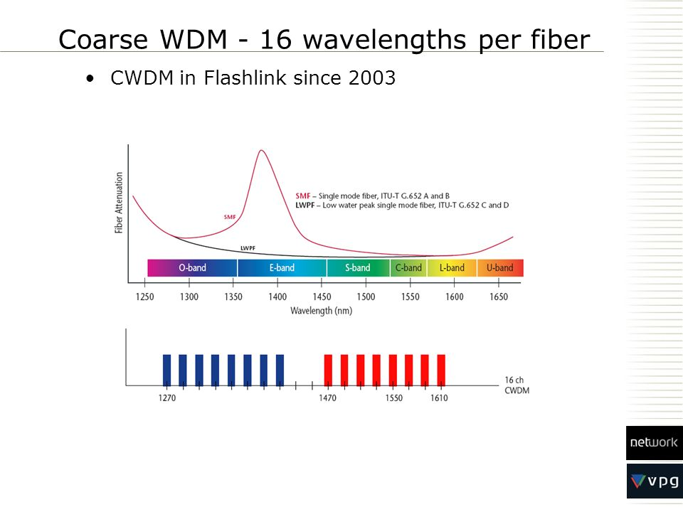 Coarse WDM - 16 wavelengths per fiber