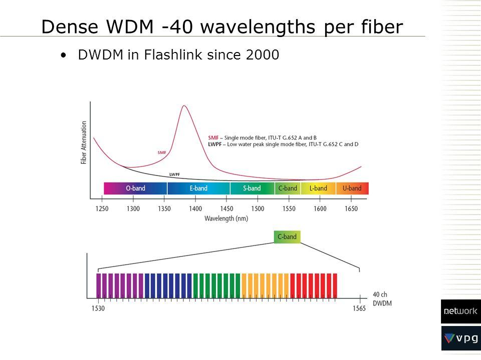 Dense WDM -40 wavelengths per fiber