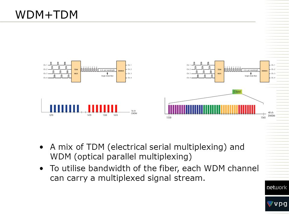 WDM+TDM A mix of TDM (electrical serial multiplexing) and WDM (optical parallel multiplexing)