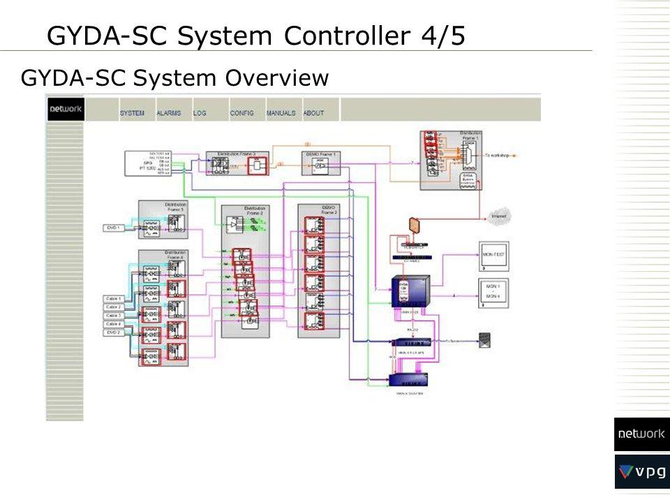 GYDA-SC System Overview