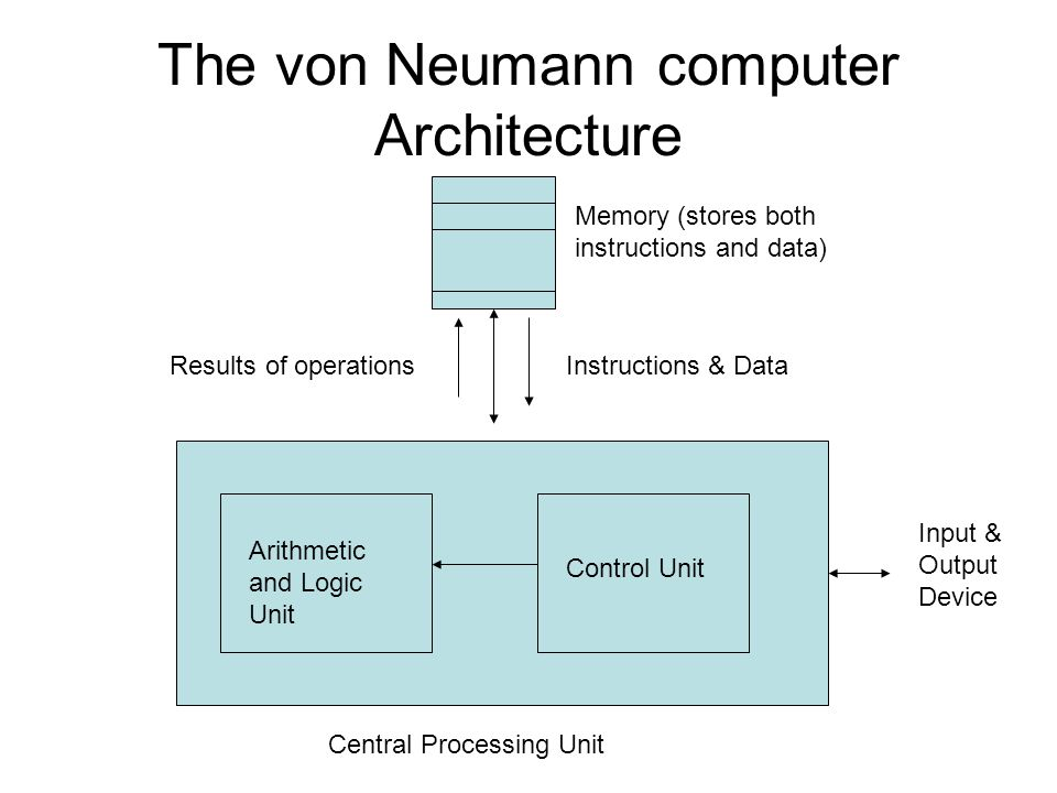 The von Neumann computer Architecture