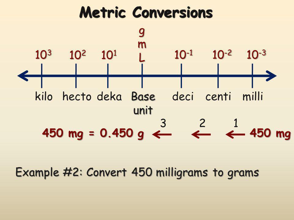 Metric Conversions g m L 103 102 101 10-1 10-2 10-3 kilo hecto deka