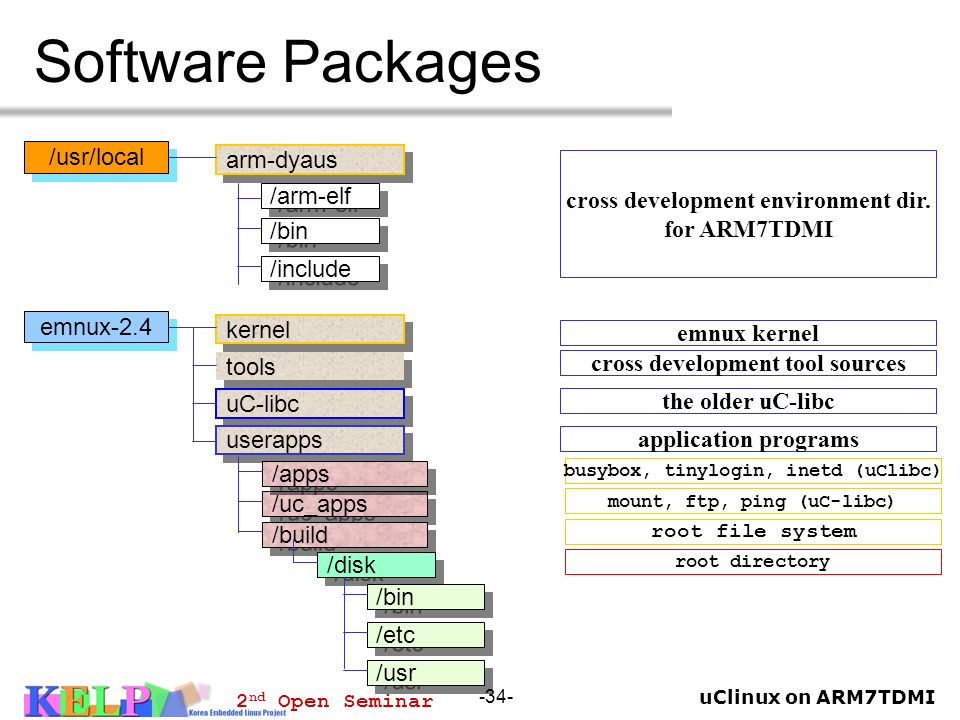 Software Packages /usr/local arm-dyaus