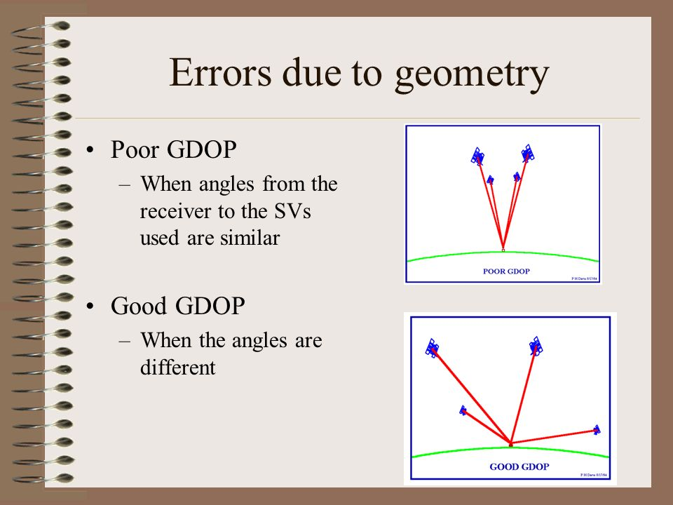 Errors due to geometry Poor GDOP Good GDOP