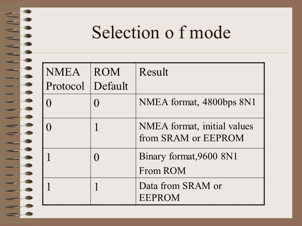 Selection o f mode NMEA Protocol ROM Default Result 1