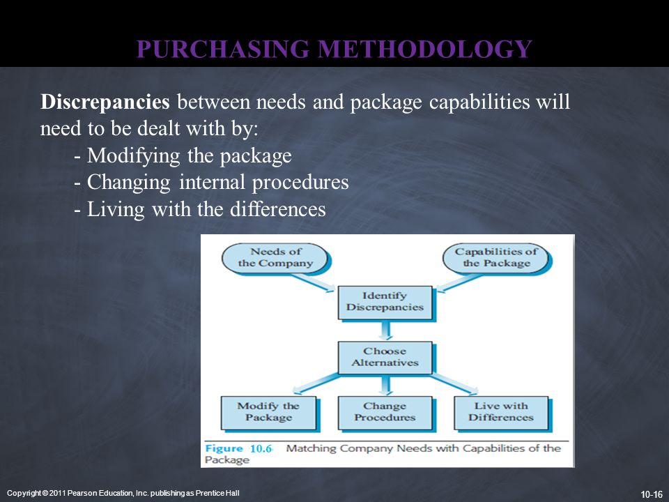 PURCHASING METHODOLOGY