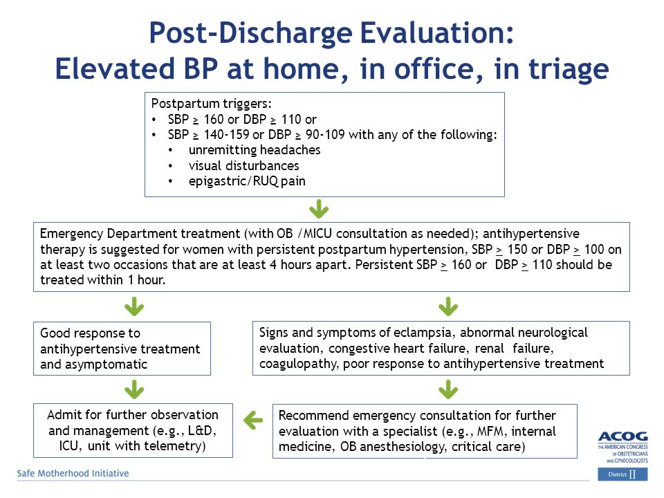 Post-Discharge Evaluation: Elevated BP at home, in office, in triage