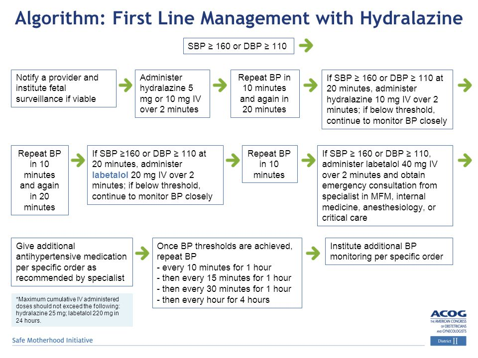 Algorithm: First Line Management with Hydralazine