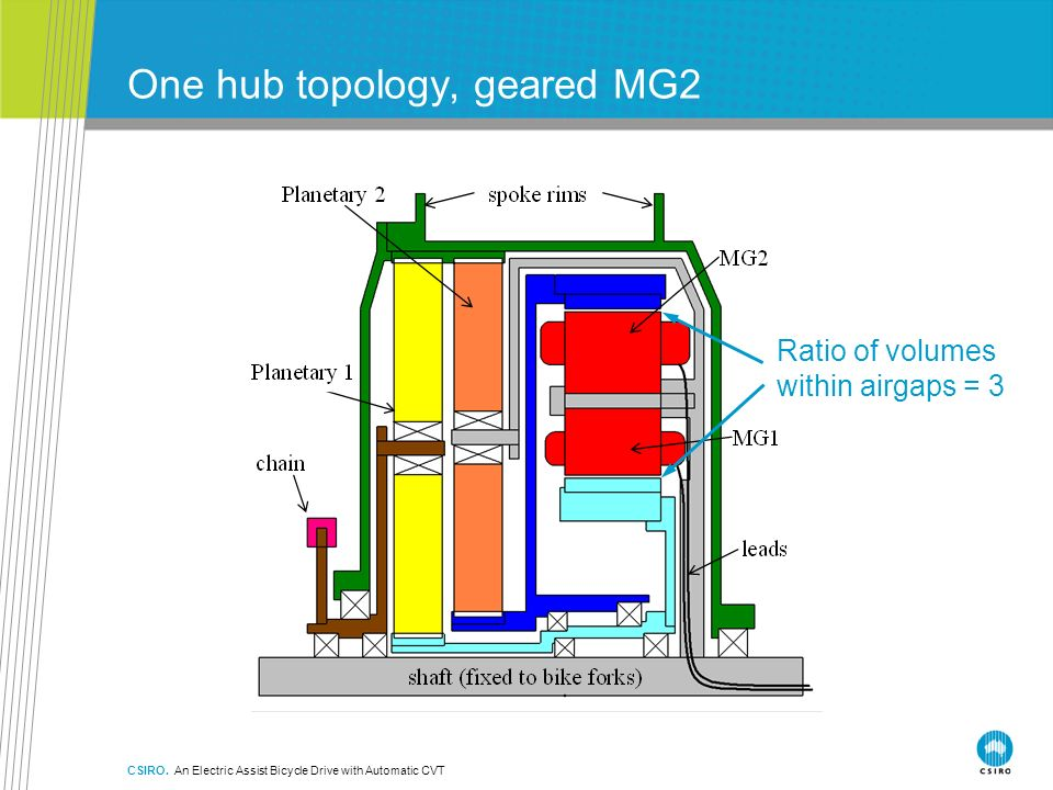 One hub topology, geared MG2