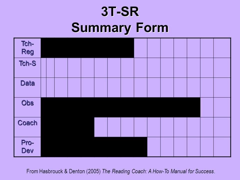 3T-SR Summary Form Tch- Reg Tch-S Data Obs Coach Pro- Dev