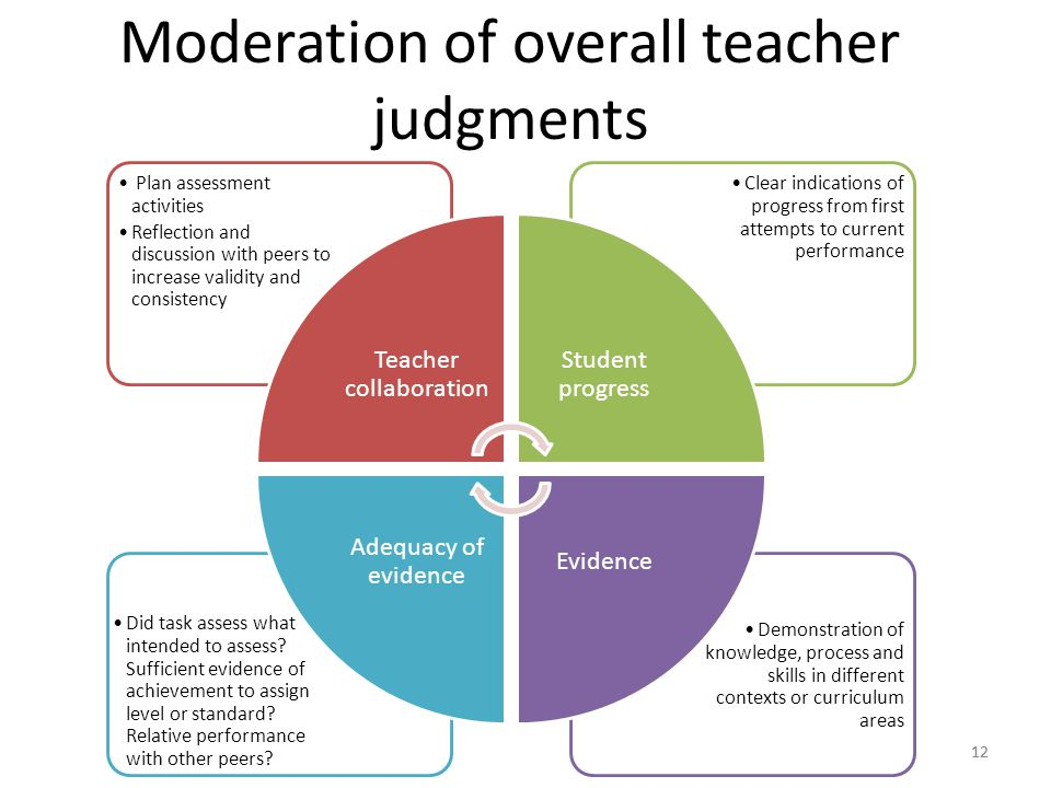 Moderation of overall teacher judgments